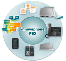 Komplettloesung_innovaphone_PBX_Webseite