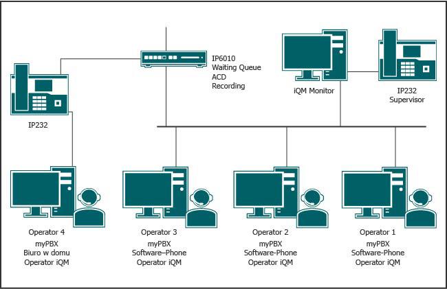 Call center w systemie telefonicznym VoIP innovaphone PBX z Supervisorem oraz operatorami w biurach domowych i w innych lokalizacjach