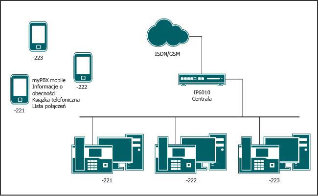 Pracownicy mobilni dostępni pod centralnym numerem telefonu, z możliwością korzystania ze wszystkich funkcjonalności Unified Communications za pomocą telefonu komórkowego