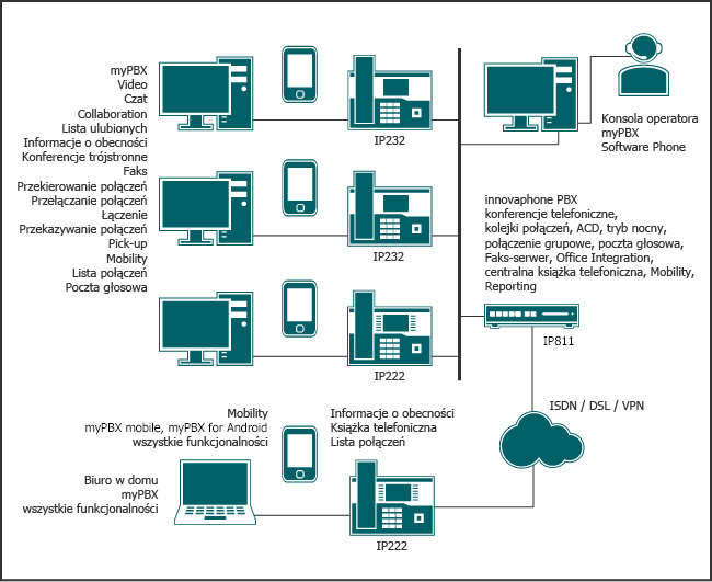 Telefonia IP i rozwiązanie Unified Communications dla mniejszych instalacji wraz z pełną gamą funkcjonalności, konsolą operatora, Mobility oraz integracją biura domowego.